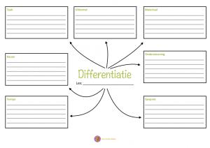 Een onderlegger om de zeven vormen van differentiatie te onderzoeken in jouw lessen