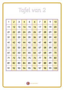 De tafels van 2 tot 12 op het honderdveld uitgetekend.